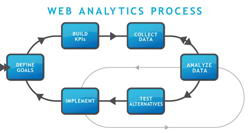 Web-Analytics-Process